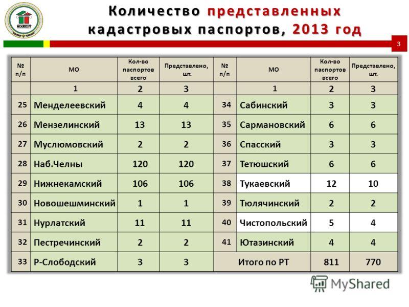 Количество представленных кадастровых паспортов, 2013 год 3