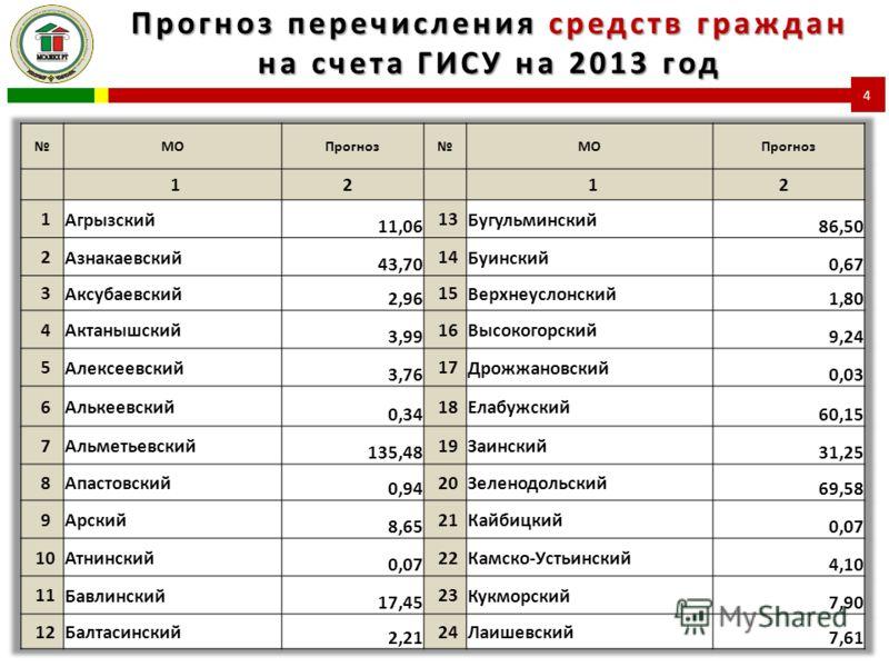 Прогноз перечисления средств граждан на счета ГИСУ на 2013 год 4