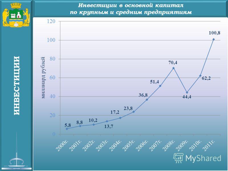 ИНВЕСТИЦИИ Инвестиции в основной капитал по крупным и средним предприятиям
