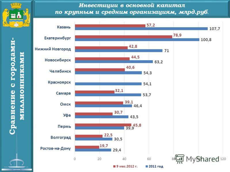 Сравнение с городами- миллионниками Инвестиции в основной капитал по крупным и средним организациям, млрд.руб.