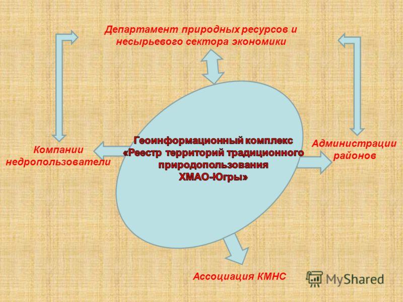 Департамент природных ресурсов и несырьевого сектора экономики Компании недропользователи Администрации районов Ассоциация КМНС