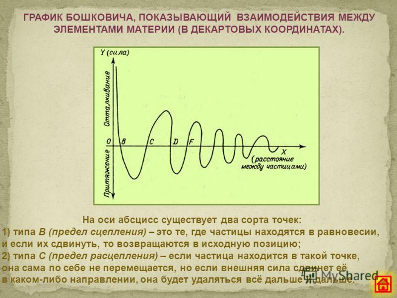ГРАФИК БОШКОВИЧА, ПОКАЗЫВАЮЩИЙ ВЗАИМОДЕЙСТВИЯ МЕЖДУ ЭЛЕМЕНТАМИ МАТЕРИИ (В ДЕКАРТОВЫХ КООРДИНАТАХ). На оси абсцисс существует два сорта точек: 1) типа В (предел сцепления) – это те, где частицы находятся в равновесии, и если их сдвинуть, то возвращают