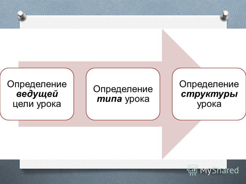 Последовательность действий Определение ведущей цели урока Определение типа урока Определение структуры урока