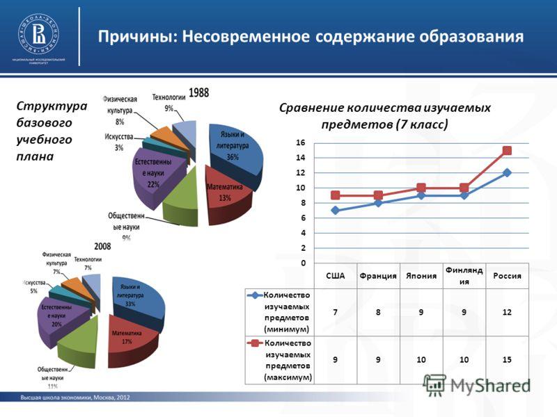 Причины: Несовременное содержание образования Структура базового учебного плана
