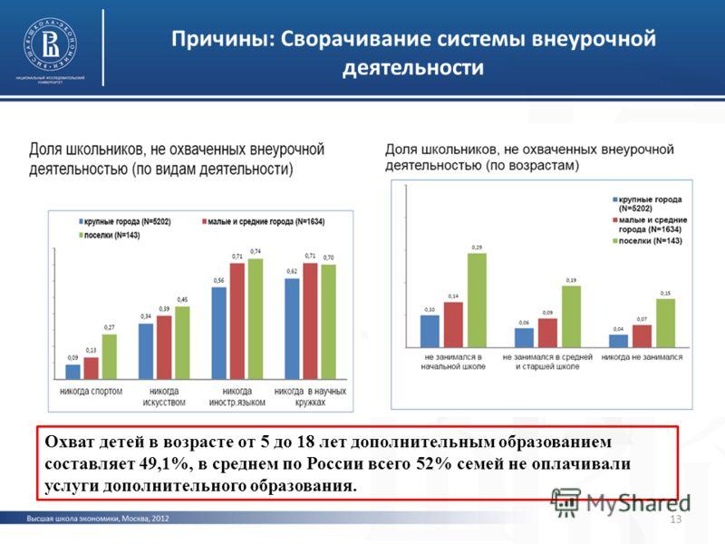 Причины: Сворачивание системы внеурочной деятельности Охват детей в возрасте от 5 до 18 лет дополнительным образованием составляет 49,1%, в среднем по России всего 52% семей не оплачивали услуги дополнительного образования. 13