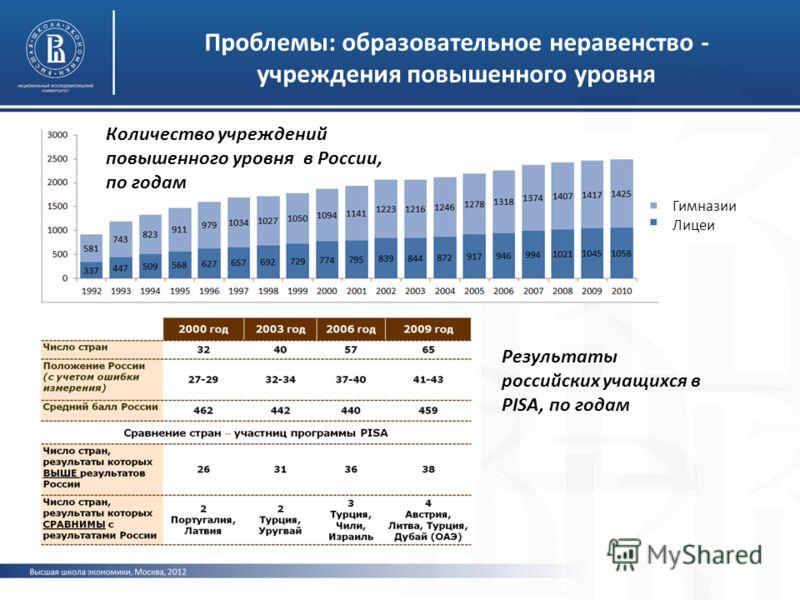 Проблемы: образовательное неравенство - учреждения повышенного уровня Гимназии Лицеи Результаты российских учащихся в PISA, по годам Количество учреждений повышенного уровня в России, по годам