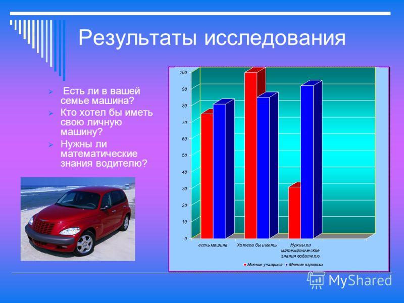 Результаты исследования Есть ли в вашей семье машина? Кто хотел бы иметь свою личную машину? Нужны ли математические знания водителю?