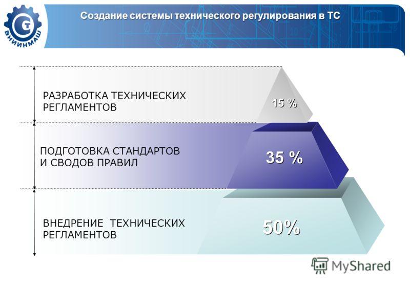 ВНЕДРЕНИЕ ТЕХНИЧЕСКИХ РЕГЛАМЕНТОВ РАЗРАБОТКА ТЕХНИЧЕСКИХ РЕГЛАМЕНТОВ 15 % 35 % 50%50% 50%50% ПОДГОТОВКА СТАНДАРТОВ И СВОДОВ ПРАВИЛ Создание системы технического регулирования в ТС