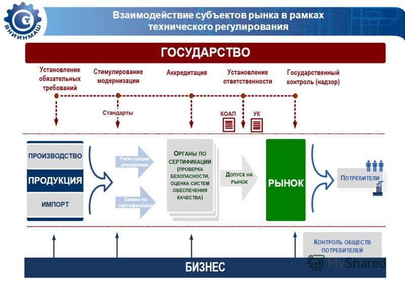 Взаимодействие субъектов рынка в рамках технического регулирования