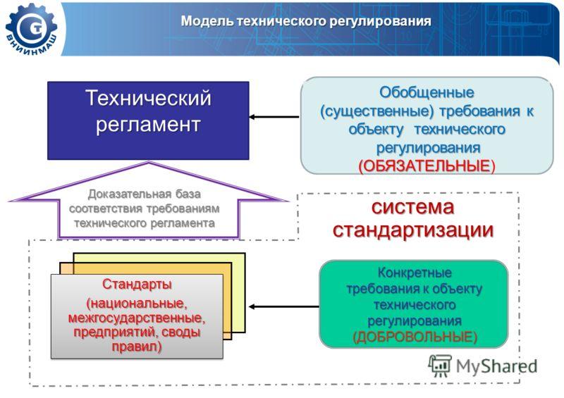 Технический регламент Стандарты (национальные, межгосударственные, предприятий, своды правил) Стандарты Обобщенные (существенные) требования к объекту технического регулирования регулирования (ОБЯЗАТЕЛЬНЫЕ (ОБЯЗАТЕЛЬНЫЕ) Конкретные требования к объек