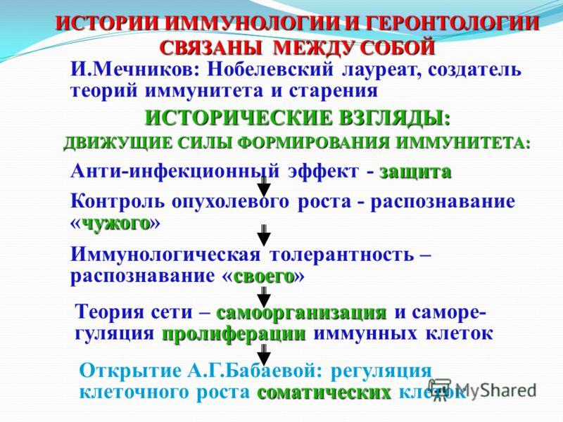 ИСТОРИИ ИММУНОЛОГИИ И ГЕРОНТОЛОГИИ СВЯЗАНЫ МЕЖДУ СОБОЙ И.Мечников: Нобелевский лауреат, создатель теорий иммунитета и старения ИСТОРИЧЕСКИЕ ВЗГЛЯДЫ: ДВИЖУЩИЕ СИЛЫ ФОРМИРОВАНИЯ ИММУНИТЕТА: защита Анти-инфекционный эффект - защита чужого Контроль опухо