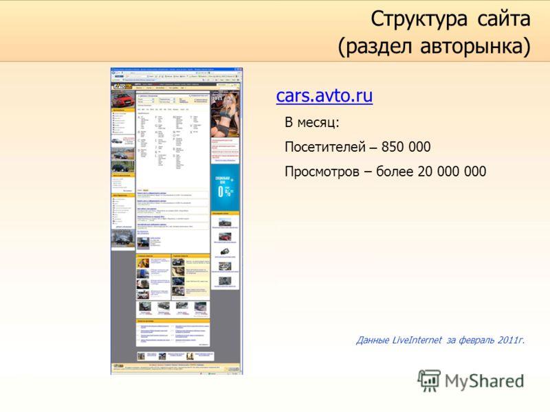 Структура сайта (раздел авторынка) cars.avto.ru В месяц: Посетителей – 850 000 Просмотров – более 20 000 000 Данные LiveInternet за февраль 2011г.