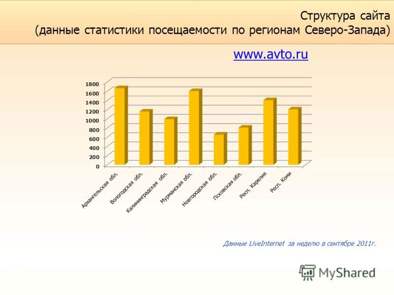 Структура сайта (данные статистики посещаемости по регионам Северо-Запада) www.avto.ru Данные LiveInternet за неделю в сентябре 2011г.