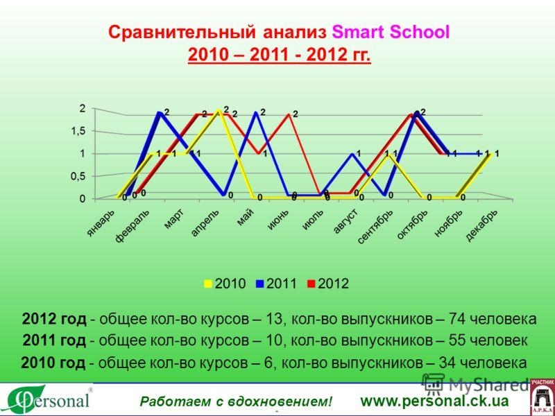 www.personal.ck.ua Работаем с вдохновением! www.personal.ck.ua яя Сравнительный анализ Smart School 2010 – 2011 - 2012 гг. 2010 год - общее кол-во курсов – 6, кол-во выпускников – 34 человека 2011 год - общее кол-во курсов – 10, кол-во выпускников –
