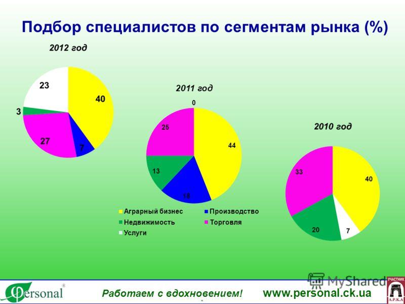 Работаем с вдохновением! www.personal.ck.ua яя Подбор специалистов по сегментам рынка (%)