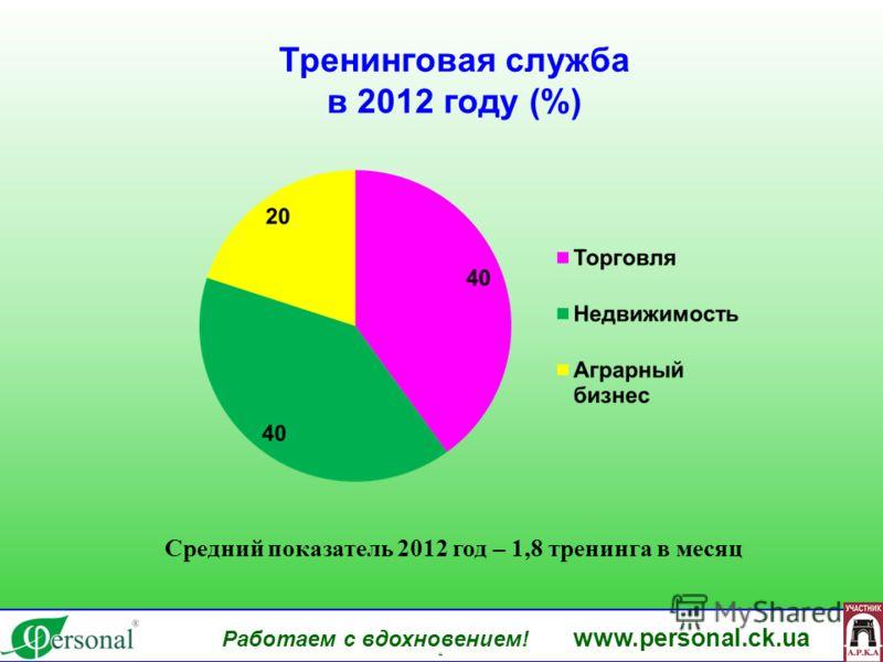 www.personal.ck.ua Тренинговая служба в 2012 году (%) Работаем с вдохновением! www.personal.ck.ua яя Средний показатель 2012 год – 1,8 тренинга в месяц
