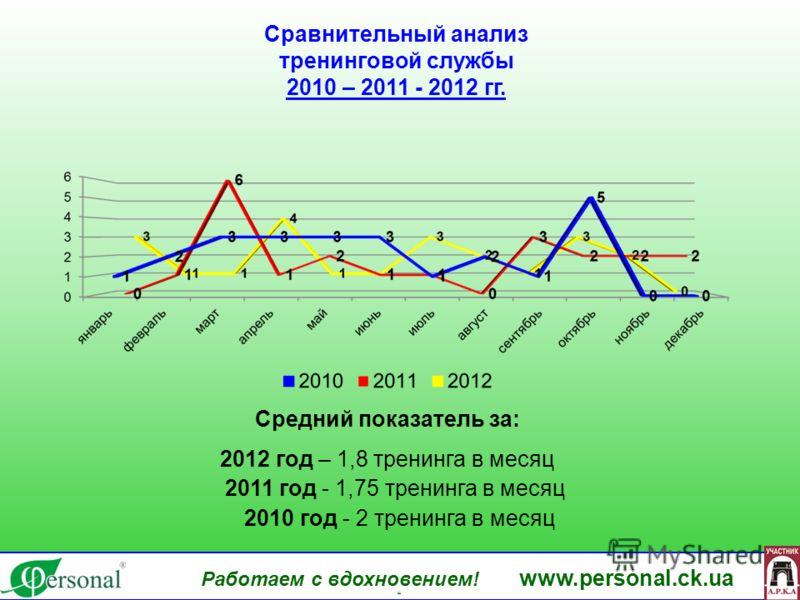 www.personal.ck.ua Сравнительный анализ тренинговой службы 2010 – 2011 - 2012 гг. Работаем с вдохновением! www.personal.ck.ua яя 2010 год - 2 тренинга в месяц 2011 год - 1,75 тренинга в месяц Средний показатель за: 2012 год – 1,8 тренинга в месяц