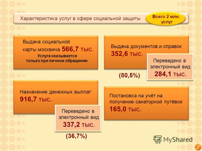 2 Характеристика услуг в сфере социальной защиты Всего 2 млн. услуг Выдача социальной карты москвича 566,7 тыс. Выдача документов и справок 352,6 тыс. Назначение денежных выплат 916,7 тыс. Постановка на учёт на получение санаторной путёвки 165,0 тыс.