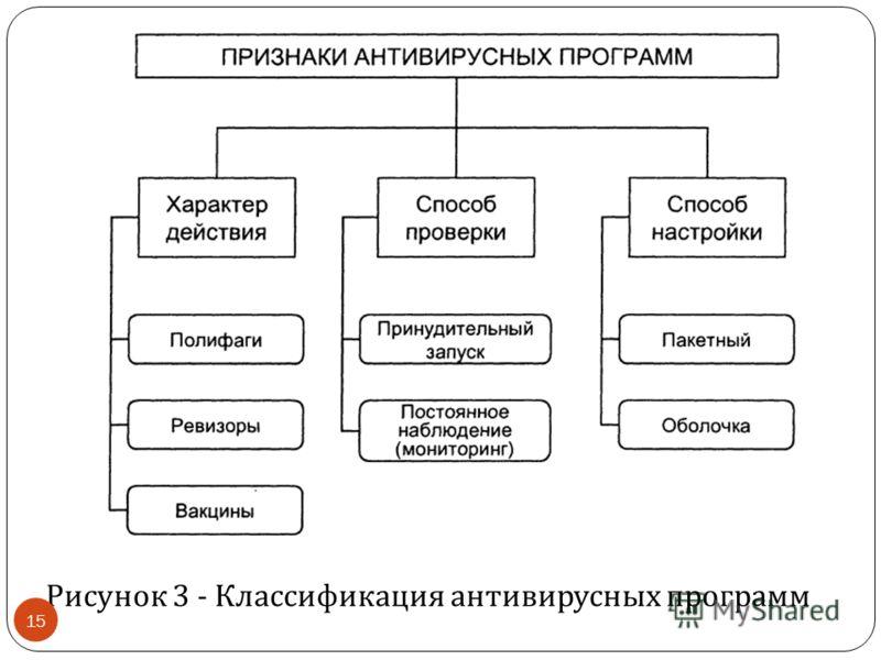 Рисунок 3 - Классификация антивирусных программ 15