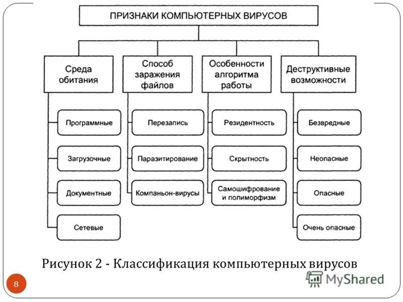 Рисунок 2 - Классификация компьютерных вирусов 8