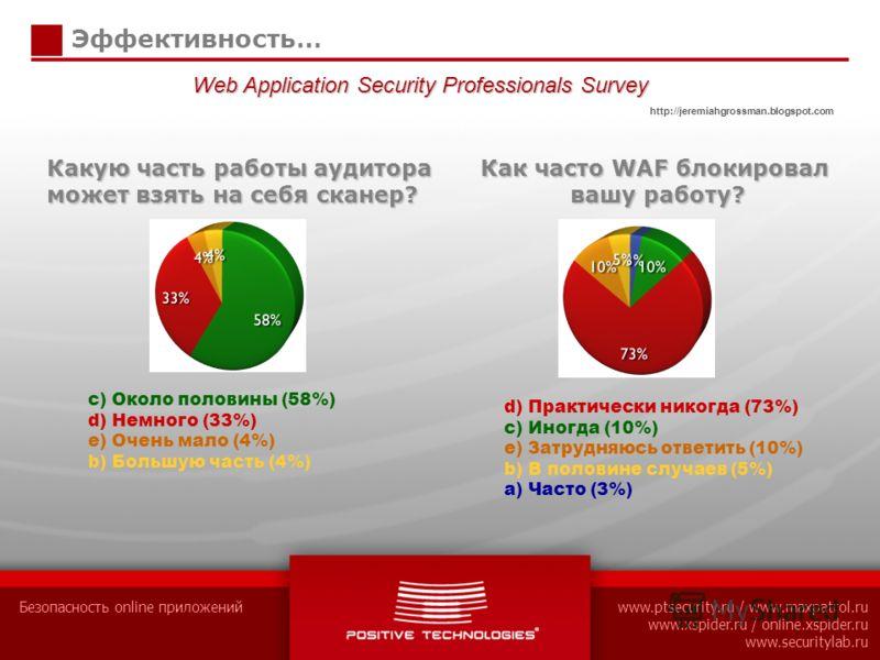 Безопасность online приложенийwww.ptsecurity.ru / www.maxpatrol.ru www.xspider.ru / online.xspider.ru www.securitylab.ru Эффективность… c) Около половины (58%) d) Немного (33%) e) Очень мало (4%) b) Большую часть (4%) Какую часть работы аудитора може