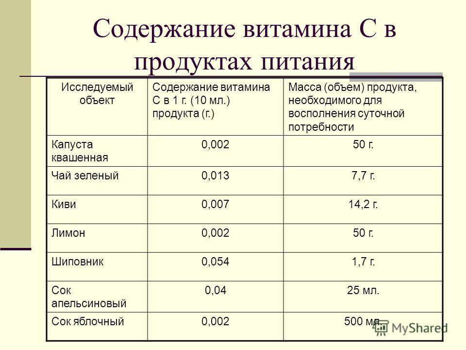 Содержание витамина С в продуктах питания Исследуемый объект Содержание витамина С в 1 г. (10 мл.) продукта (г.) Масса (объем) продукта, необходимого для восполнения суточной потребности Капуста квашенная 0,00250 г. Чай зеленый0,0137,7 г. Киви0,00714