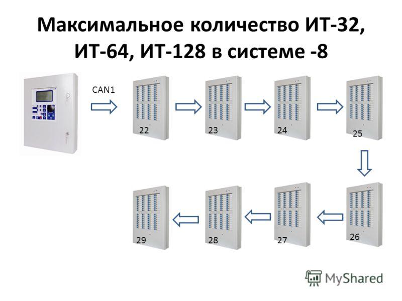 Максимальное количество ИТ-32, ИТ-64, ИТ-128 в системе -8 CAN1 222324 25 26 272829