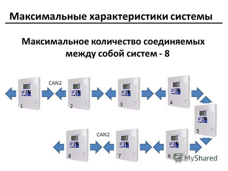 Максимальные характеристики системы Максимальное количество соединяемых между собой систем - 8 234 5 678 1 12 3 4 5 678 CAN2