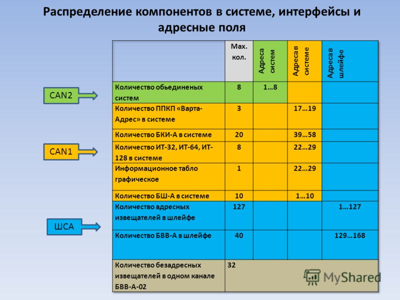 Распределение компонентов в системе, интерфейсы и адресные поля CAN2 CAN1 ШСА
