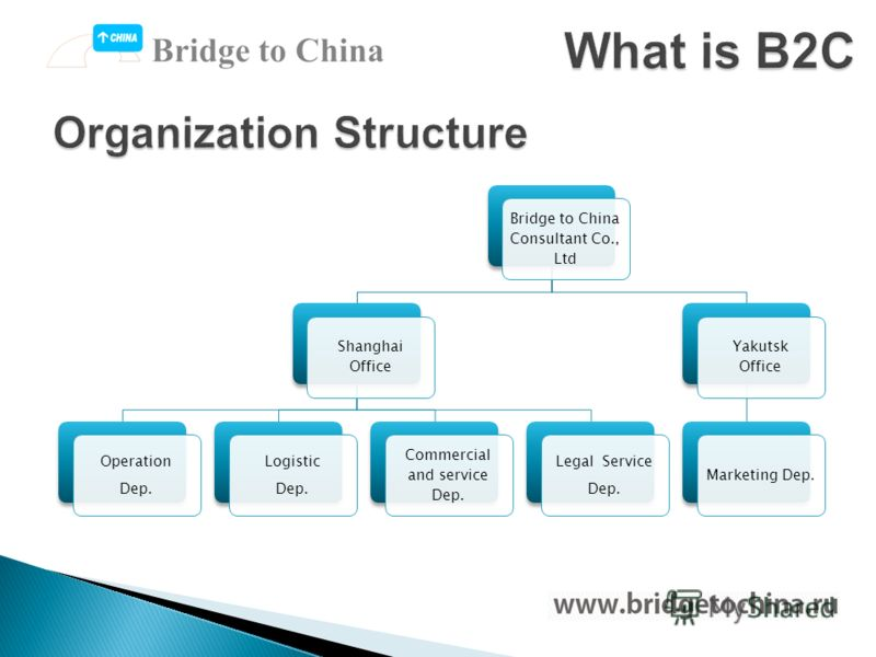 Bridge to China Consultant Co., Ltd Shanghai Office Operation Dep. Logistic Dep. Commercial and service Dep. Legal Service Dep. Yakutsk Office Marketing Dep.