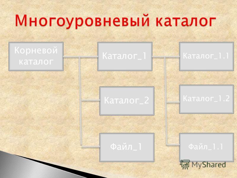 Корневой каталог Файл_1 Каталог_2 Каталог_1 Файл_1.1 Каталог_1.2 Каталог_1.1