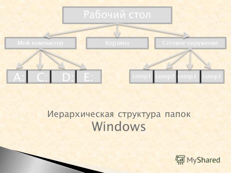 Рабочий стол Мой компьютерСетевое окружениеКорзина comp1 А:С:D:D:E:E: comp2comp3comp1 Иерархическая структура папок Windows
