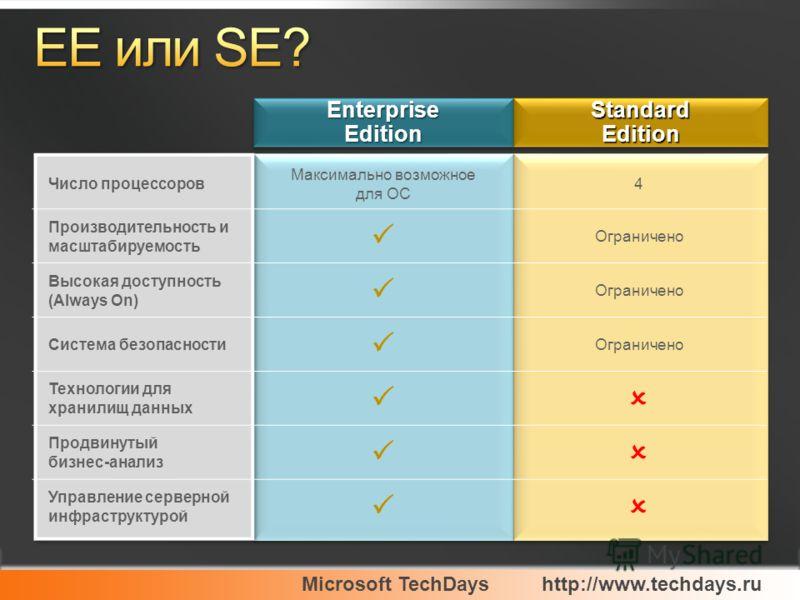 Число процессоров Максимально возможное для ОС 4 Производительность и масштабируемость Ограничено Высокая доступность (Always On) Ограничено Система безопасности Ограничено Технологии для хранилищ данных Продвинутый бизнес-анализ Управление серверной