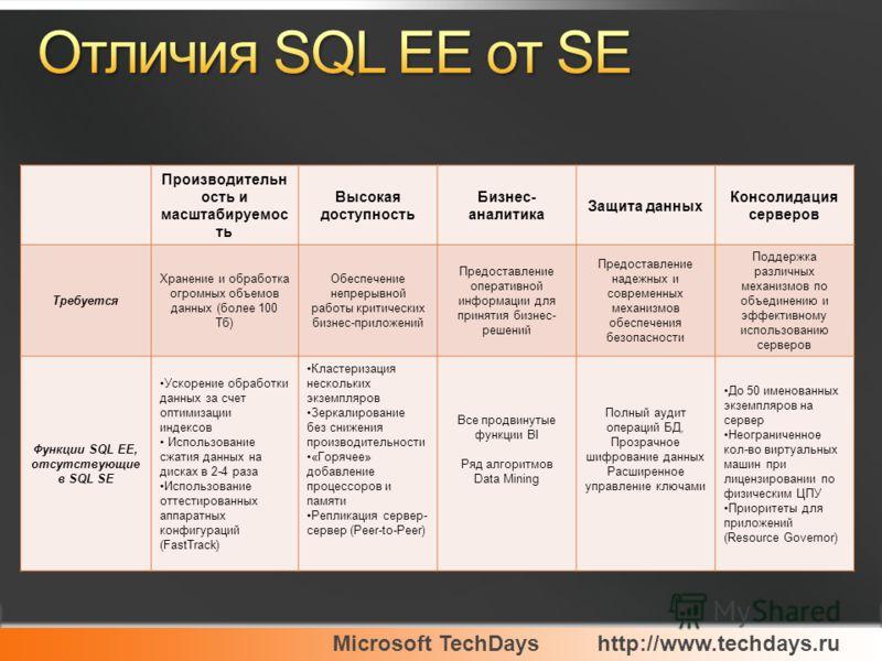 Microsoft TechDayshttp://www.techdays.ru Производительн ость и масштабируемос ть Высокая доступность Бизнес- аналитика Защита данных Консолидация серверов Требуется Хранение и обработка огромных объемов данных (более 100 Тб) Обеспечение непрерывной р