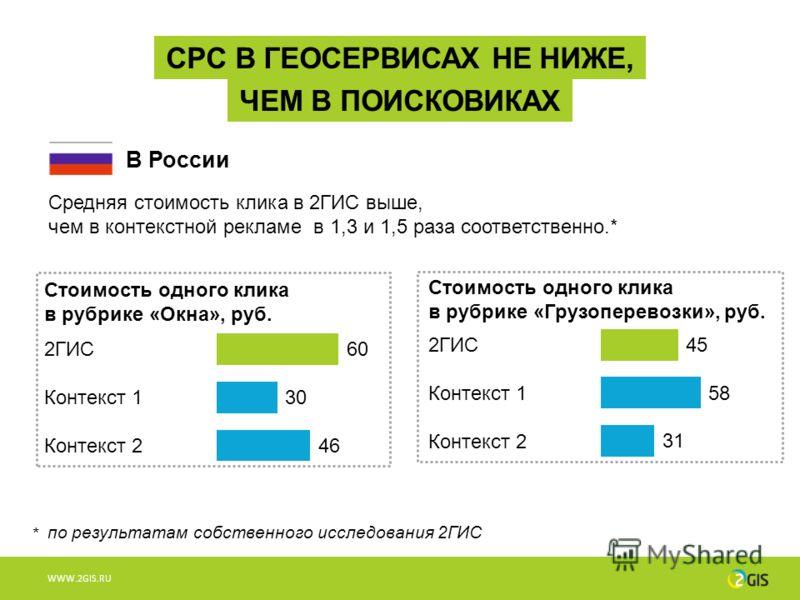 WWW.2GIS.RU CPC В ГЕОСЕРВИСАХ НЕ НИЖЕ, ЧЕМ В ПОИСКОВИКАХ Средняя стоимость клика в 2ГИС выше, чем в контекстной рекламе в 1,3 и 1,5 раза соответственно.* В России по результатам собственного исследования 2ГИС * Стоимость одного клика в рубрике «Грузо