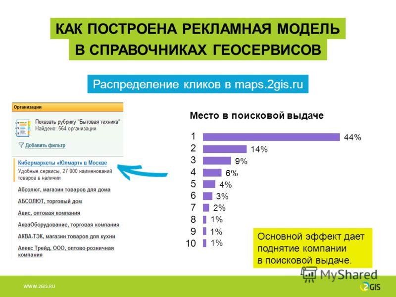 WWW.2GIS.RU Основной эффект дает поднятие компании в поисковой выдаче. КАК ПОСТРОЕНА РЕКЛАМНАЯ МОДЕЛЬ В СПРАВОЧНИКАХ ГЕОСЕРВИСОВ Распределение кликов в maps.2gis.ru Место в поисковой выдаче 1 2 3 4 5 6 7 8 9 10 44% 14% 9% 6% 4% 3% 2% 1%