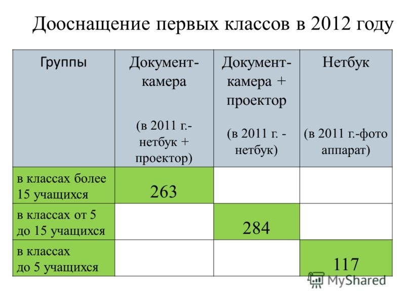 Дооснащение первых классов в 2012 году Группы Документ- камера (в 2011 г.- нетбук + проектор) Документ- камера + проектор (в 2011 г. - нетбук) Нетбук (в 2011 г.-фото аппарат) в классах более 15 учащихся 263 в классах от 5 до 15 учащихся 284 в классах