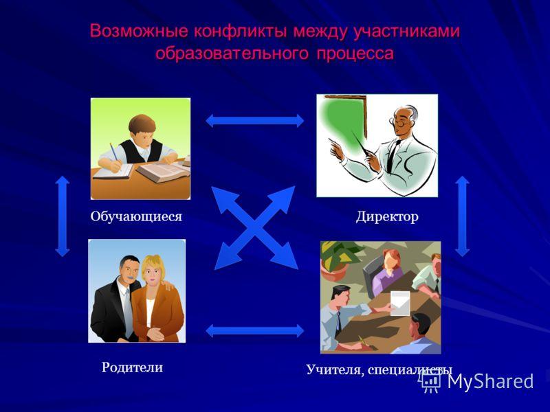 Возможные конфликты между участниками образовательного процесса ОбучающиесяДиректор Родители Учителя, специалисты