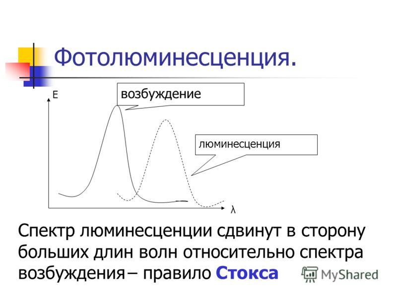 Фотолюминесценция. люминесценция возбуждение Е λ Спектр люминесценции сдвинут в сторону больших длин волн относительно спектра возбуждения – правило Стокса