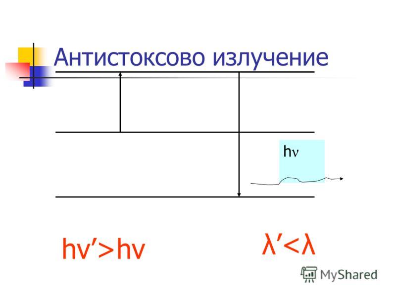 Антистоксово излучение hνhν hν>hν λ
