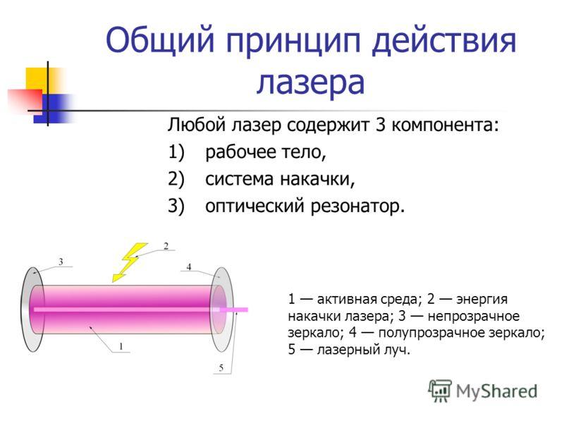 Общий принцип действия лазера Любой лазер содержит 3 компонента: 1)рабочее тело, 2)система накачки, 3)оптический резонатор. 1 активная среда; 2 энергия накачки лазера; 3 непрозрачное зеркало; 4 полупрозрачное зеркало; 5 лазерный луч.