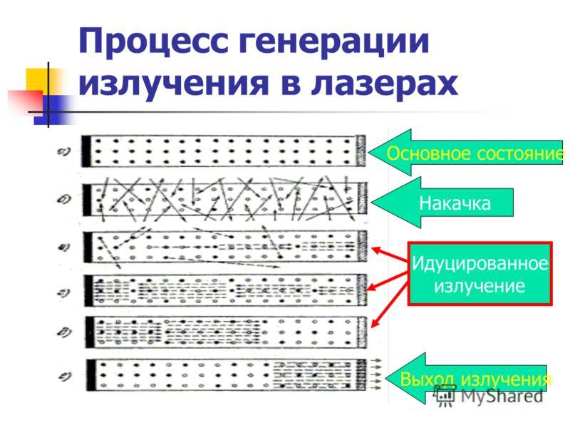 Процесс генерации излучения в лазерах Основное состояние Накачка Выход излучения Идуцированное излучение