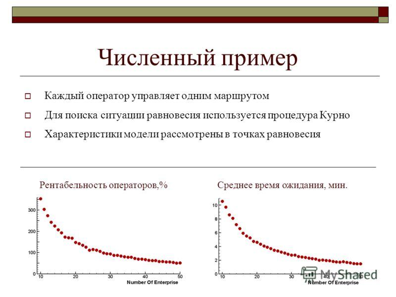 Численный пример Каждый оператор управляет одним маршрутом Для поиска ситуации равновесия используется процедура Курно Характеристики модели рассмотрены в точках равновесия Рентабельность операторов,%Среднее время ожидания, мин.