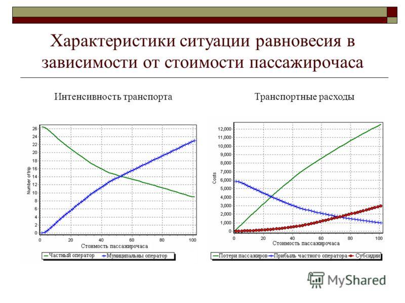 Характеристики ситуации равновесия в зависимости от стоимости пассажирочаса Интенсивность транспортаТранспортные расходы