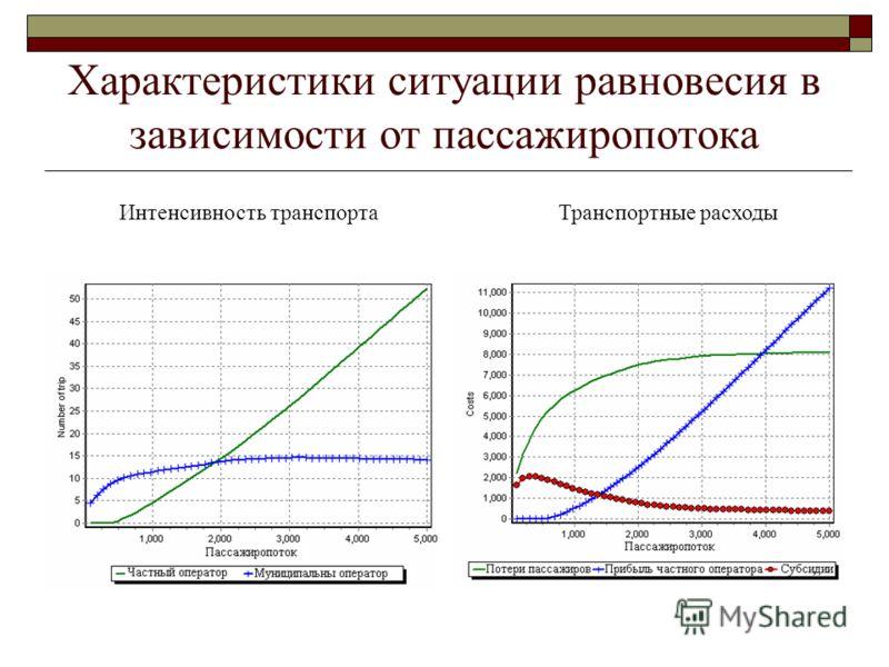 Характеристики ситуации равновесия в зависимости от пассажиропотока Интенсивность транспортаТранспортные расходы