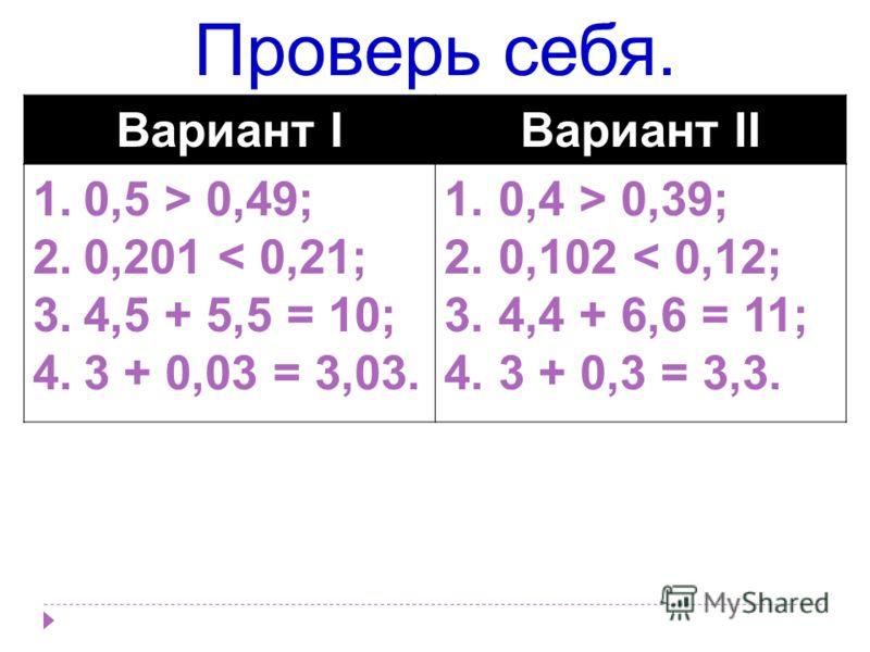 Проверь себя. Вариант IВариант II 1.0,5 > 0,49; 2.0,201 < 0,21; 3.4,5 + 5,5 = 10; 4.3 + 0,03 = 3,03. 1. 0,4 > 0,39; 2. 0,102 < 0,12; 3. 4,4 + 6,6 = 11; 4. 3 + 0,3 = 3,3.