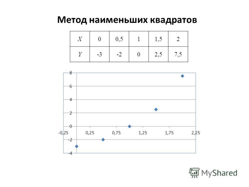 Метод наименьших квадратов X00,511,52 Y-3-202,57,5