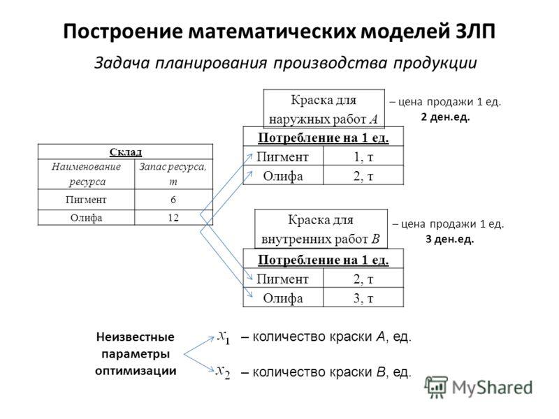 Построение математических моделей ЗЛП Склад Наименование ресурса Запас ресурса, т Пигмент6 Олифа12 Краска для наружных работ А Потребление на 1 ед. Пигмент1, т Олифа2, т Краска для внутренних работ B Потребление на 1 ед. Пигмент2, т Олифа3, т – цена