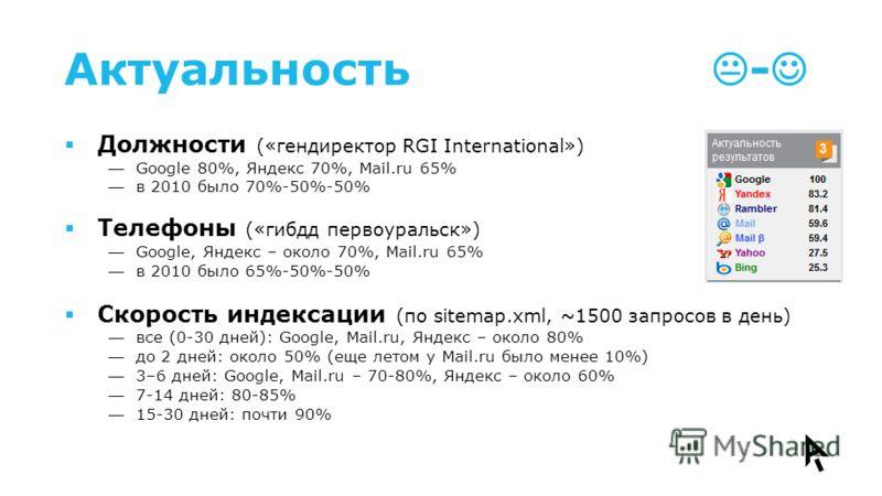 Актуальность - Должности («гендиректор RGI International») Google 80%, Яндекс 70%, Mail.ru 65% в 2010 было 70%-50%-50% Телефоны («гибдд первоуральск») Google, Яндекс – около 70%, Mail.ru 65% в 2010 было 65%-50%-50% Скорость индексации (по sitemap.xml