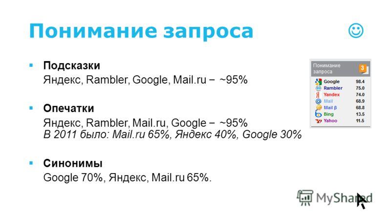 Понимание запроса Подсказки Яндекс, Rambler, Google, Mail.ru – ~95% Опечатки Яндекс, Rambler, Mail.ru, Google – ~95% В 2011 было: Mail.ru 65%, Яндекс 40%, Google 30% Синонимы Google 70%, Яндекс, Mail.ru 65%.